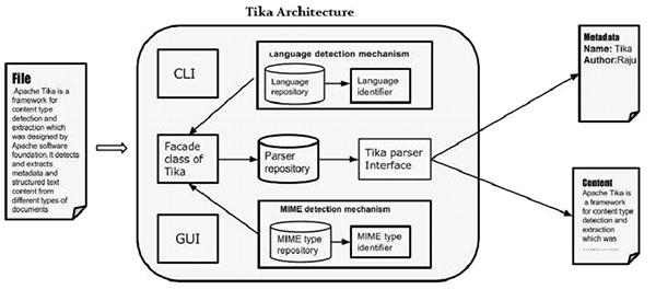 Tika Architecture