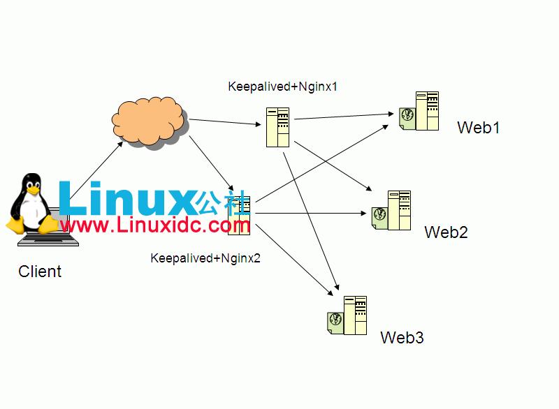 Keepalived+Nginx实现高可用和双主节点负载均衡