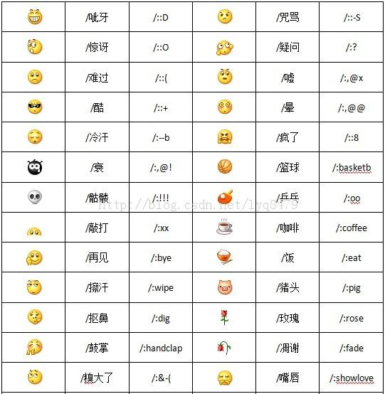 微信公众帐号中使用的qq表情代码对照表