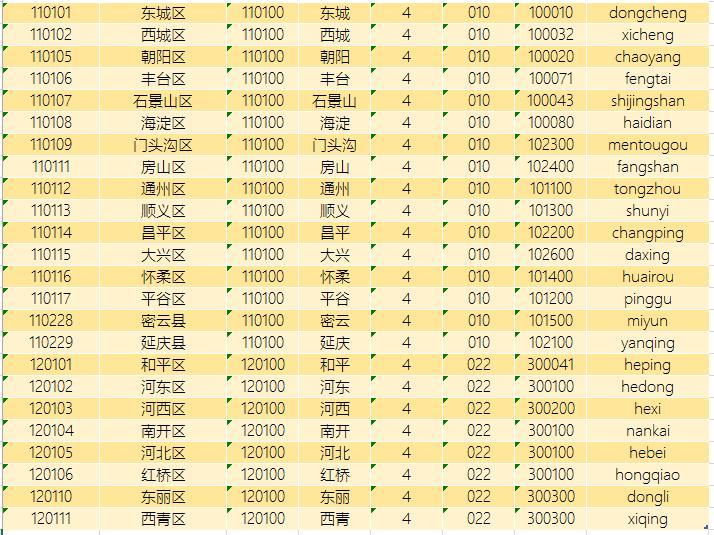 2014最新省市区-行政区域代码-简称-邮编-区号-拼音
