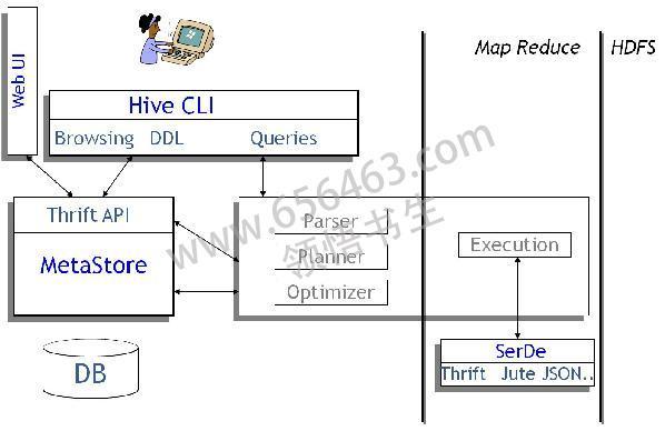 Hive 和 Hadoop 关系