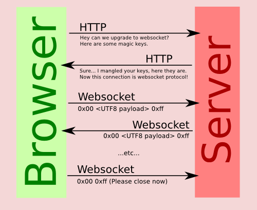 WebSocket教程